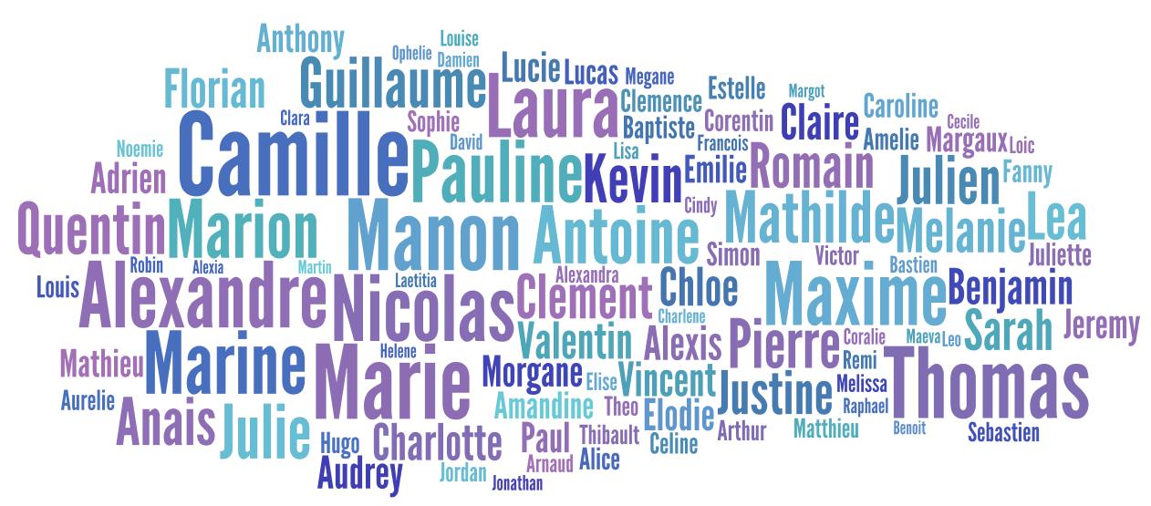 prénom populaires france